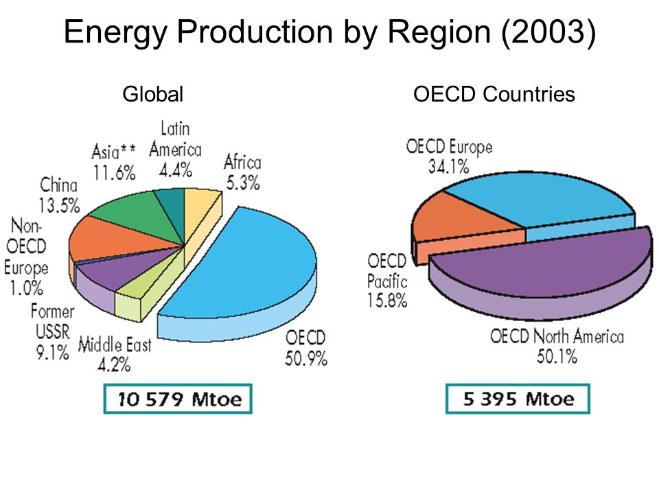 Energy Production by Region (2003)