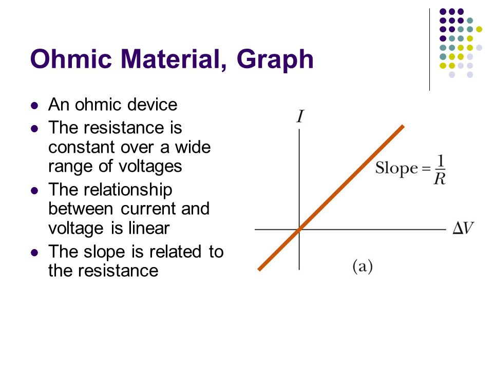 Ohmic Material, Graph An ohmic device