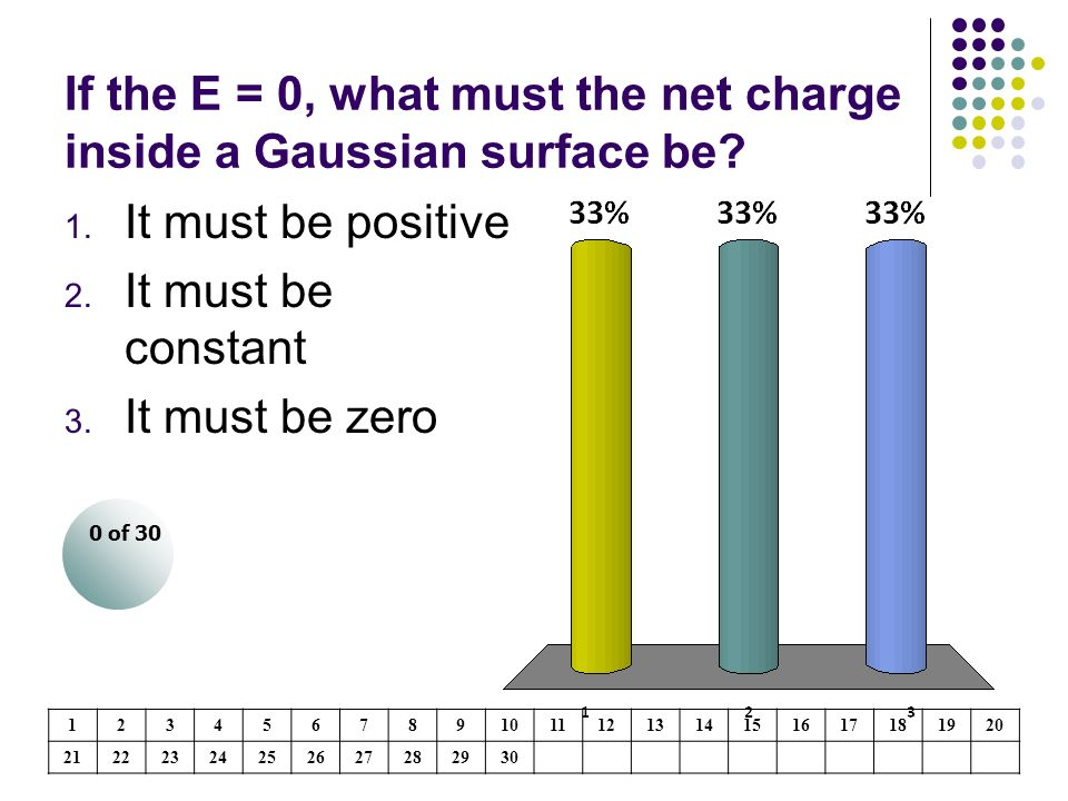 If the E = 0, what must the net charge inside a Gaussian surface be