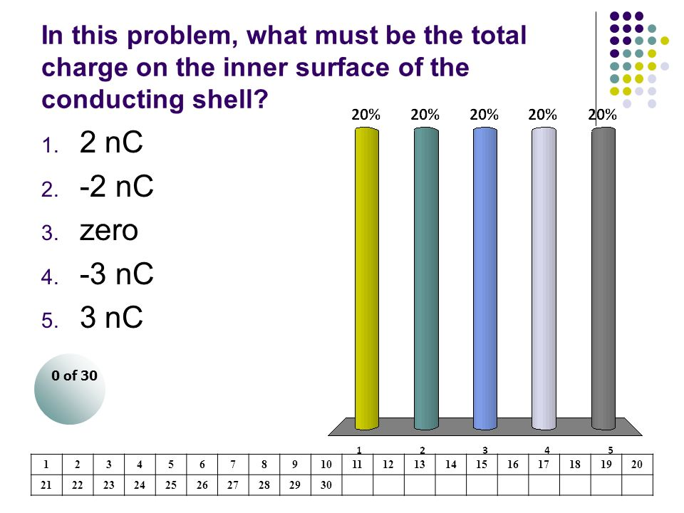 In this problem, what must be the total charge on the inner surface of the conducting shell