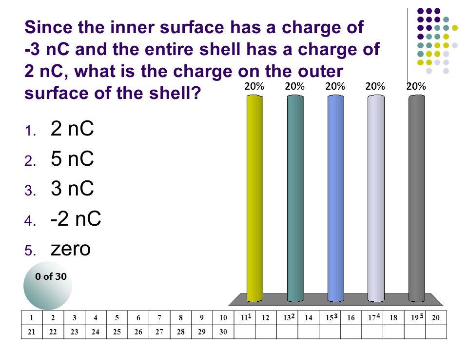 Since the inner surface has a charge of -3 nC and the entire shell has a charge of 2 nC, what is the charge on the outer surface of the shell