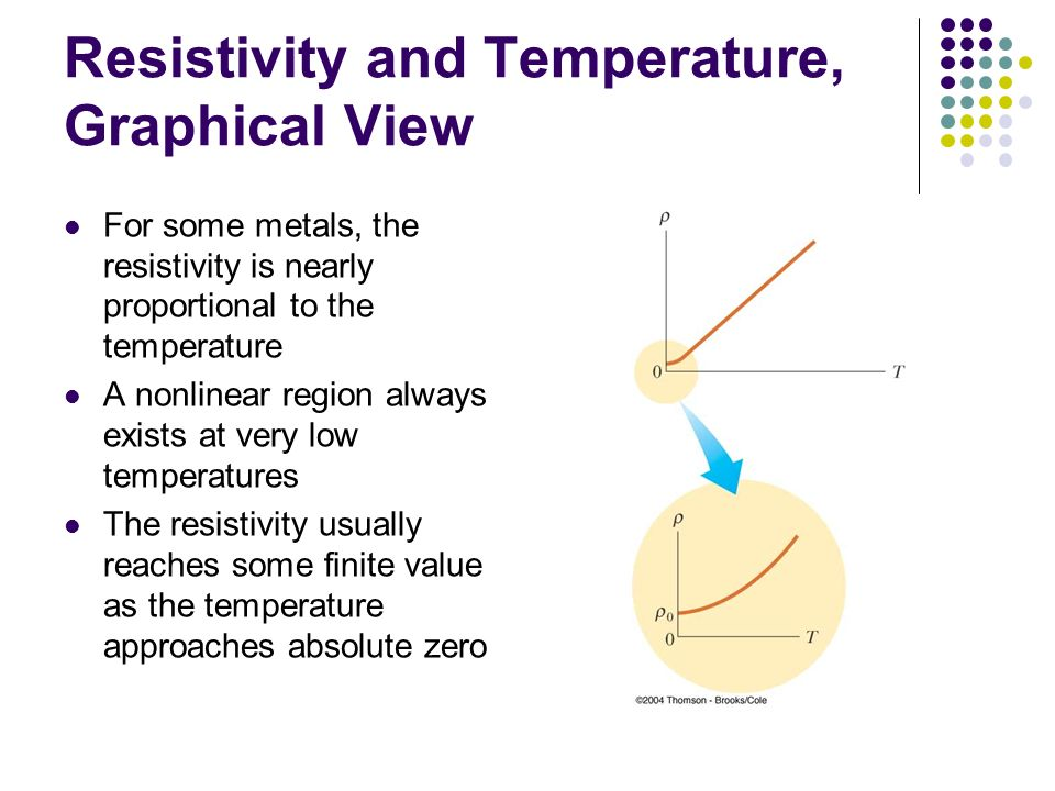 Resistivity and Temperature, Graphical View