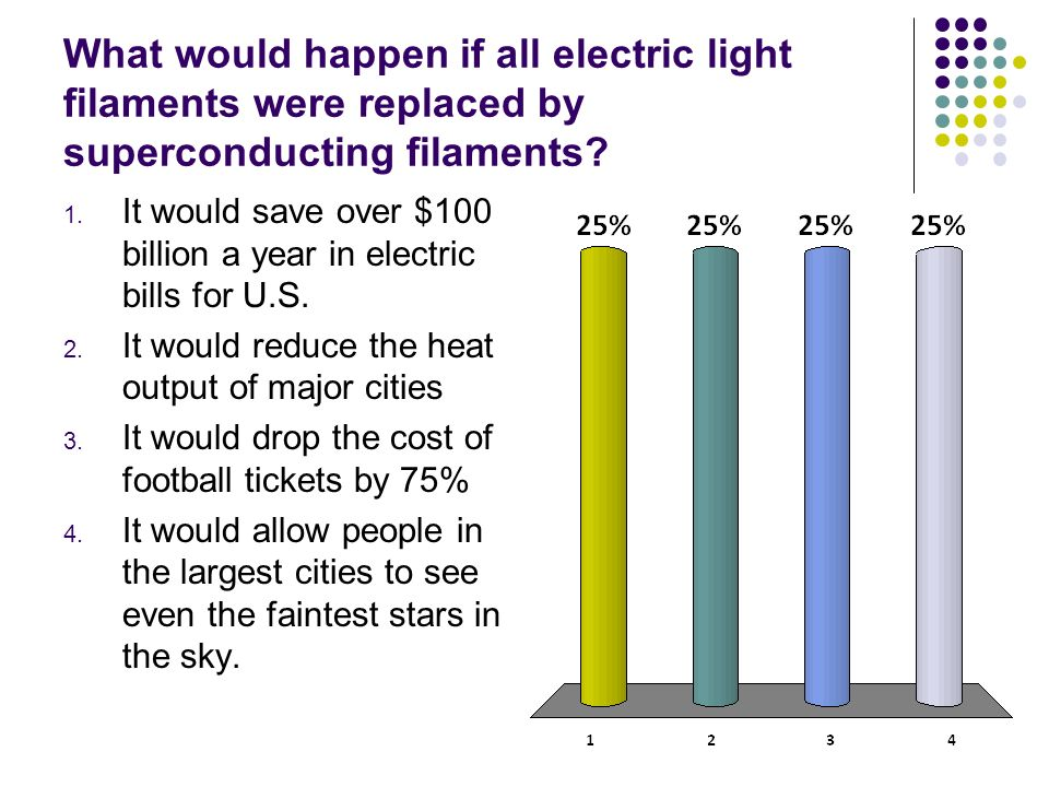 What would happen if all electric light filaments were replaced by superconducting filaments