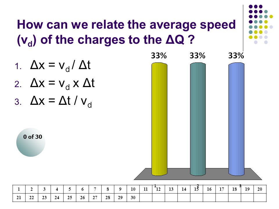 How can we relate the average speed (vd) of the charges to the ΔQ