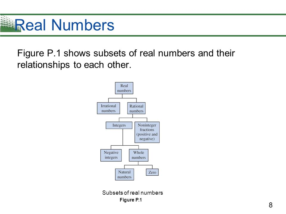 Real Numbers Figure P.1 shows subsets of real numbers and their relationships to each other. Subsets of real numbers.