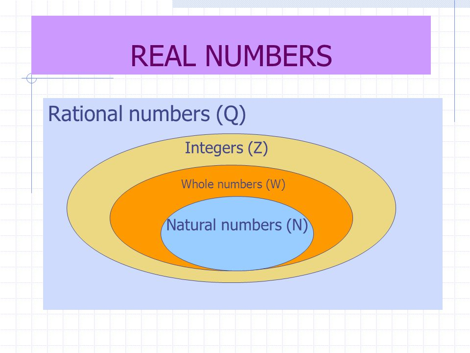REAL NUMBERS Rational numbers (Q) Natural numbers Integers (Z)