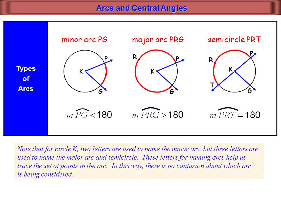 Circles 11 1 Parts Of A Circle 11 2 Arcs And Central Angles