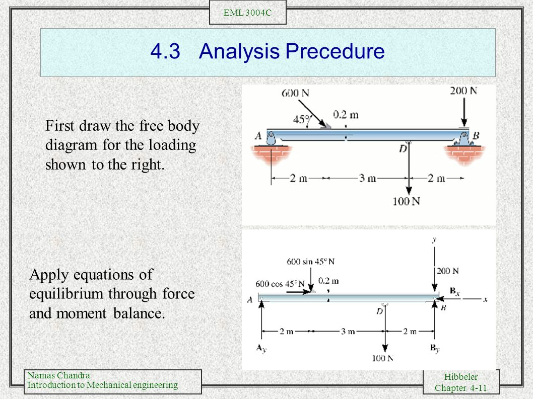 4.3 Analysis Precedure First draw the free body diagram for the loading shown to the right.