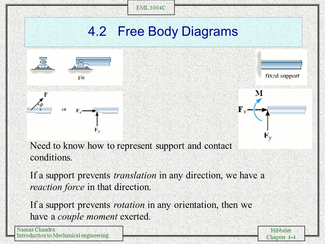 4.2 Free Body Diagrams Need to know how to represent support and contact conditions.