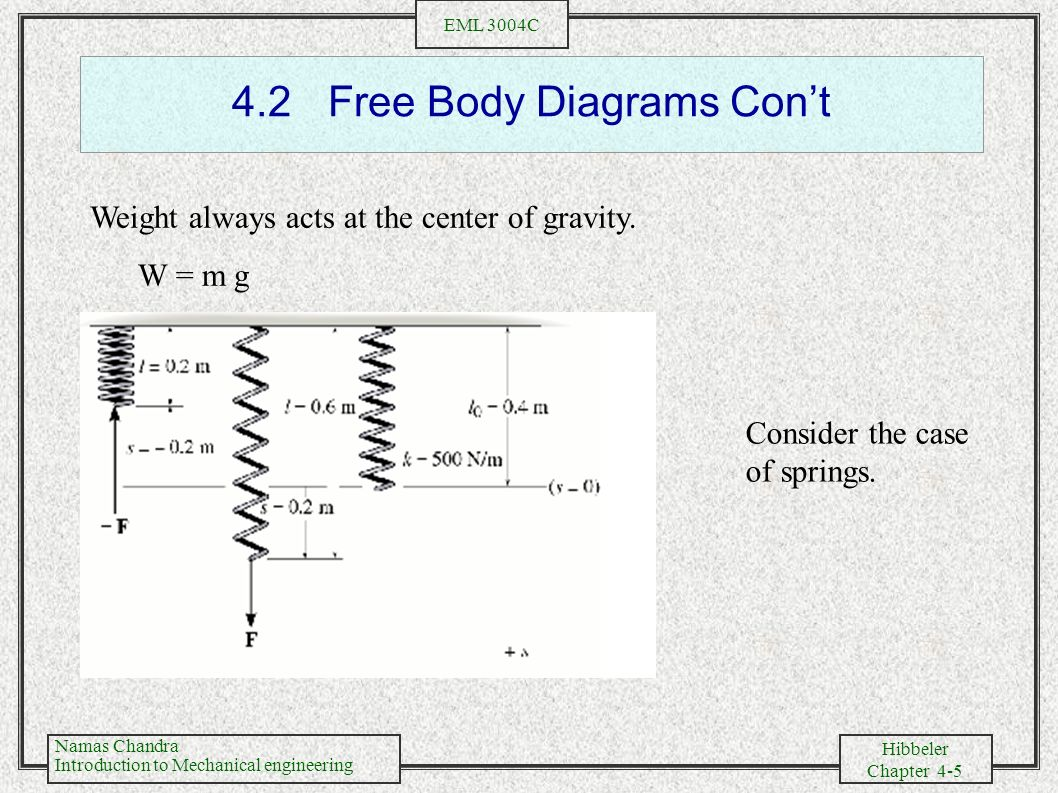 4.2 Free Body Diagrams Con't