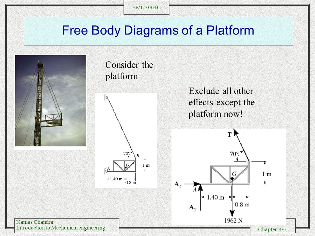Free Body Diagrams of a Platform
