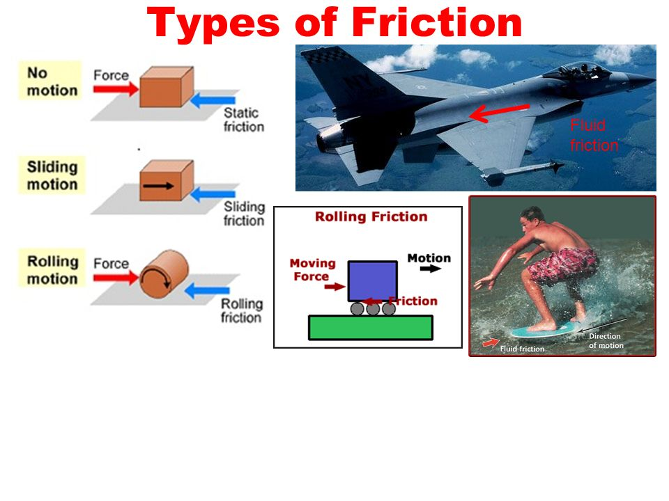 Types of Friction Fluid friction
