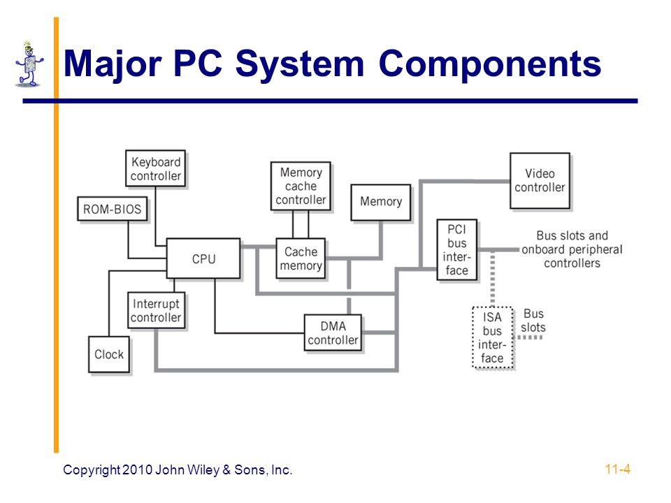 Major+PC+System+Components chapter 11 modern computer systems ppt download