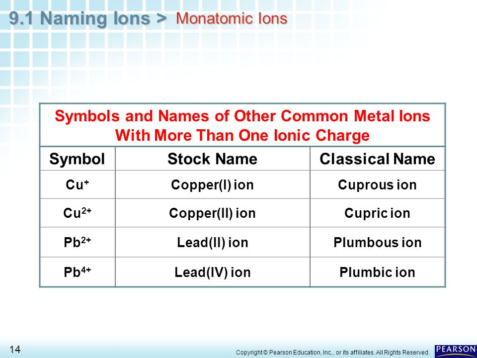 Chapter 9 Chemical Names And Formulas 91 Naming Ions Ppt Video
