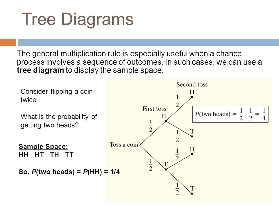 53a Conditional Probability General Multiplication Rule And Tree