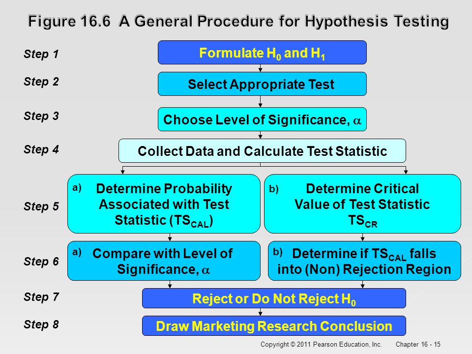 procedure for hypothesis testing Sas hypothesis testing is an act in statistics whereby an analyst tests an assumption regarding a population parameter hypothesis testing in sas programming language is used to infer the result of a hypothesis performed on sample data from a larger population.