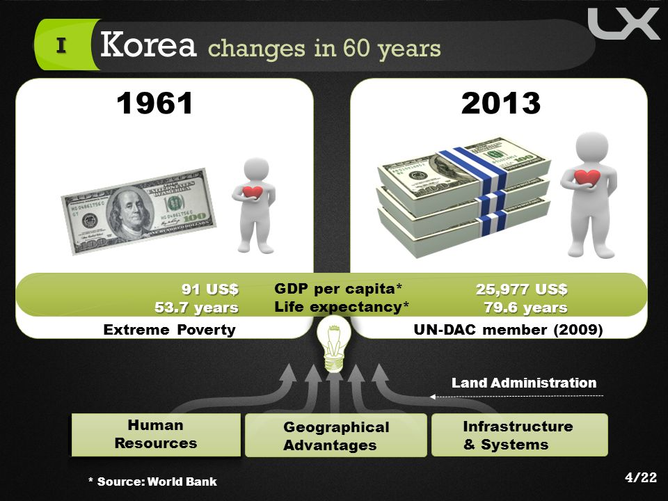 Korea changes in 60 years I 91 US$ 53.7 years