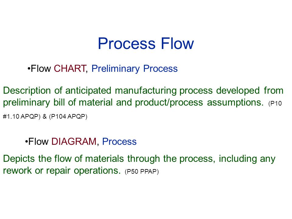 failure mode and effects analysis ppt download34 process flow flow chart
