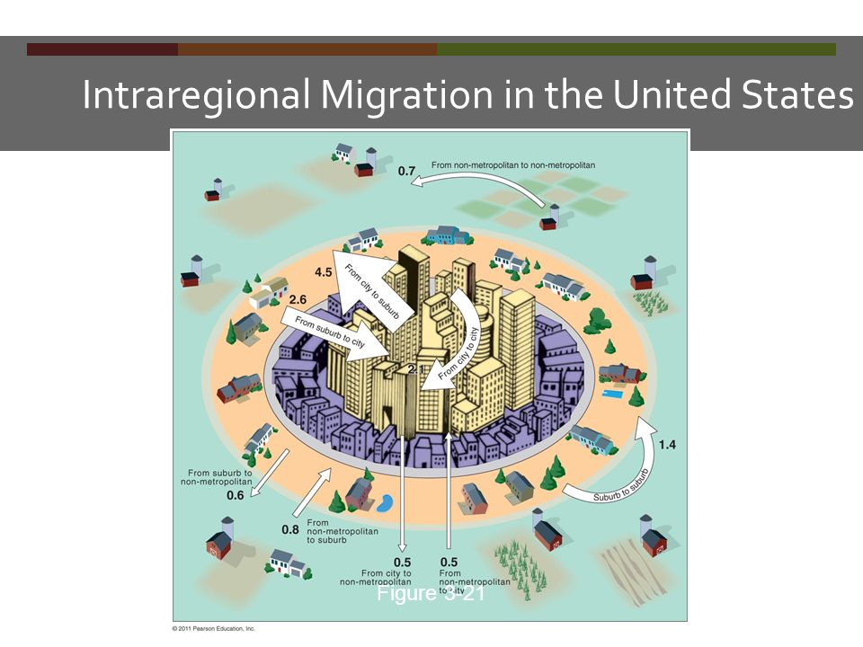 Intraregional Migration in the United States