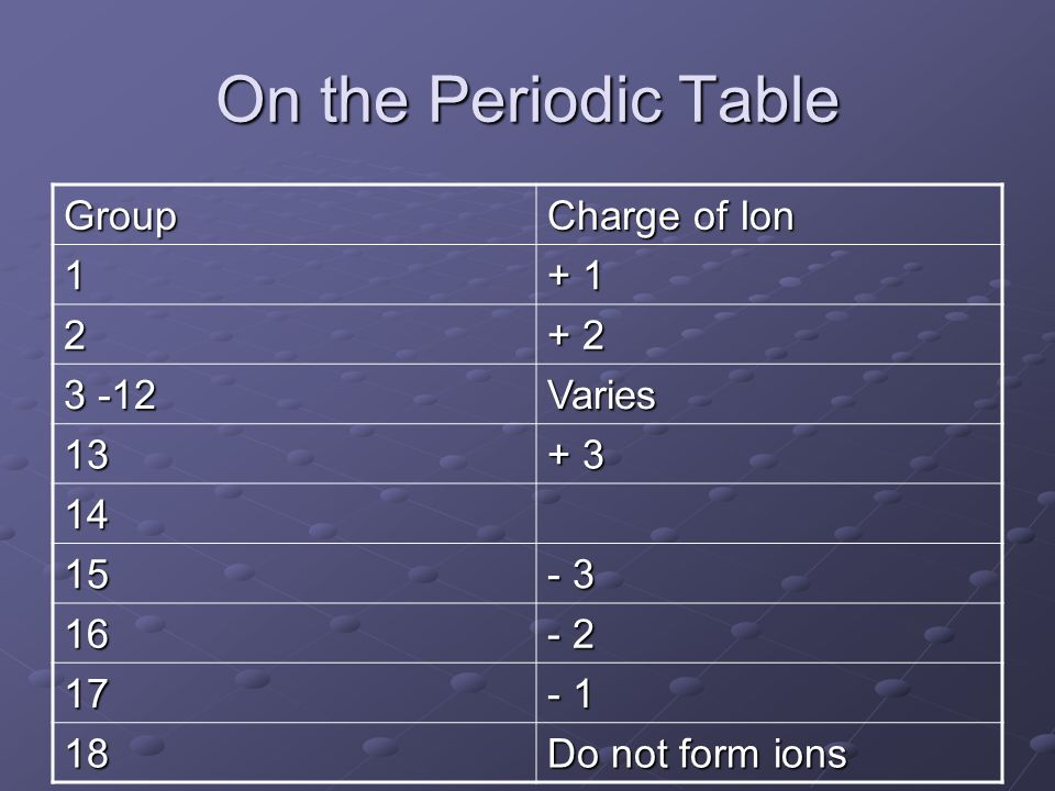 The periodic table formation of ions ppt video online download on the periodic table group charge of ion 1 1 2 2 3 urtaz Image collections