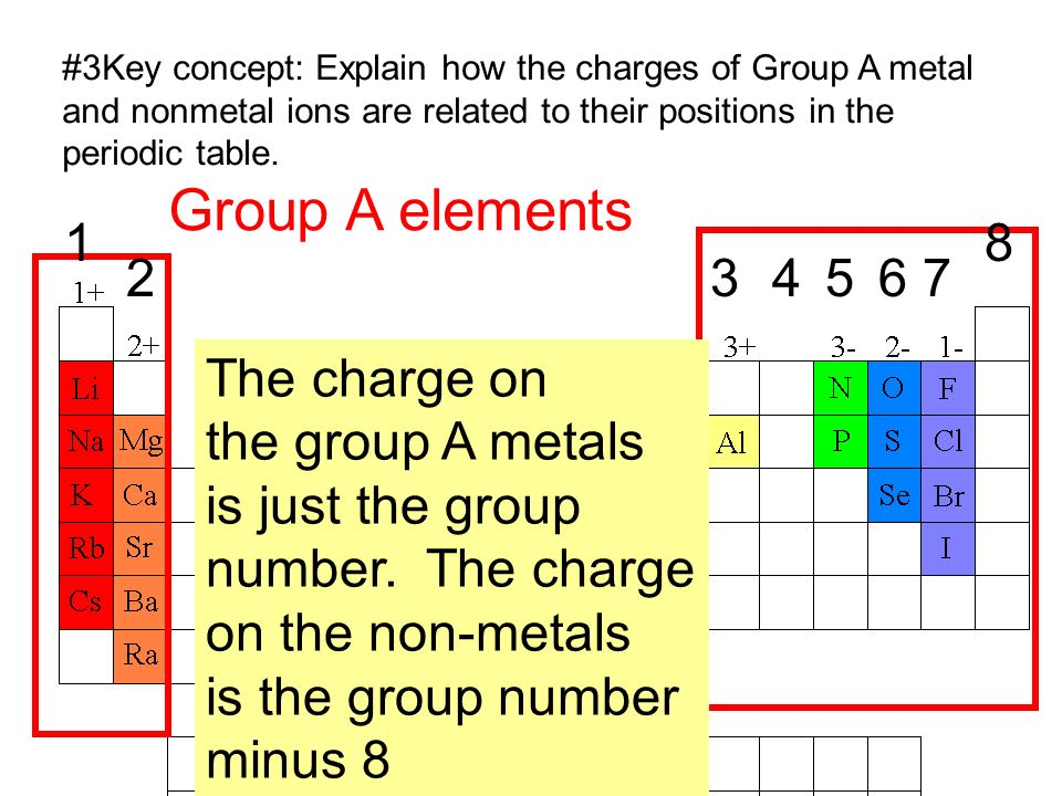 Selenide 2 anion b barium barium ion 2 cation phosphide ion ppt group a elements the charge on the group a metals urtaz Image collections