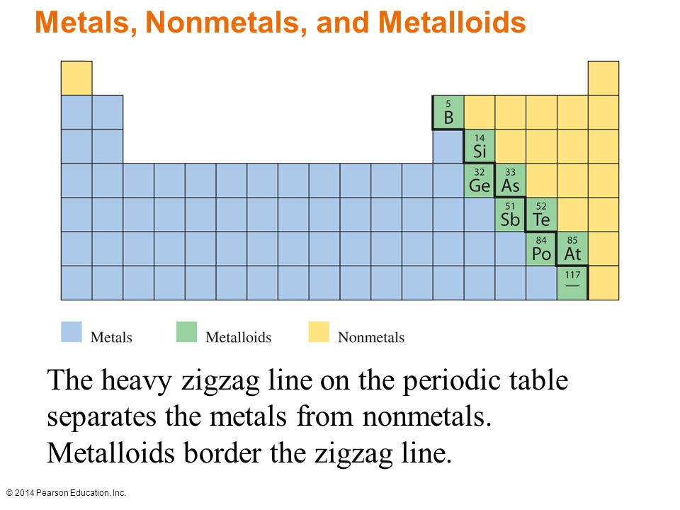 Metals Non Metals Periodic Table Image Collections Periodic Table