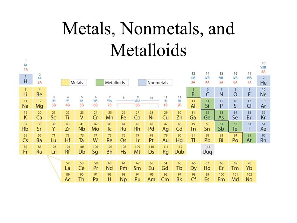 the periodic law 61 11 metals nonmetals and metalloids