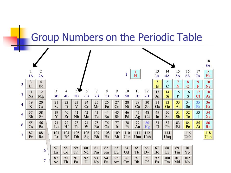 The periodic table ppt video online download the periodic table urtaz Gallery