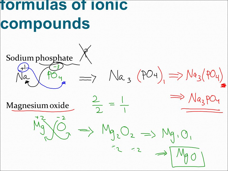 Names And Chemical Formulas Of Ionic Compounds Ppt Download