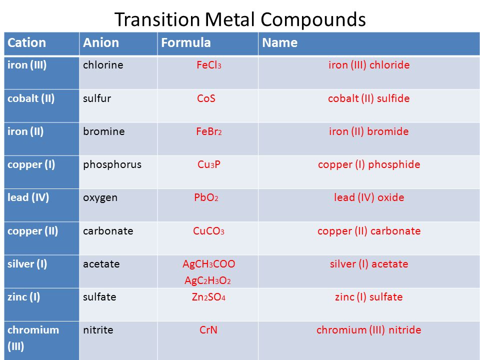 c3 decomposition of transition metal carbonates coursework Thermal decomposition of metal carbonates class practical this experiment involves a comparison between the thermal stabilities of carbonates of reactive metals, such as sodium and potassium, and the carbonates of less reactive metals, such as lead and copper.