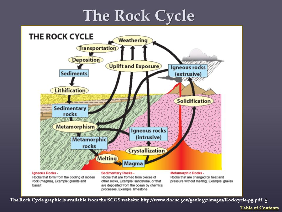 The rock cycle diagram sc introduction to electrical wiring diagrams igneous rocks and the rock cycle ppt download rh slideplayer com rock cycle diagram blank simple rock cycle diagram ccuart Choice Image