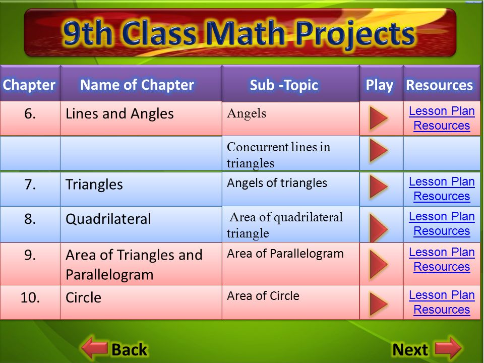 9th Class Math Projects Next Chapter Name Of Chapter Sub Topic Play