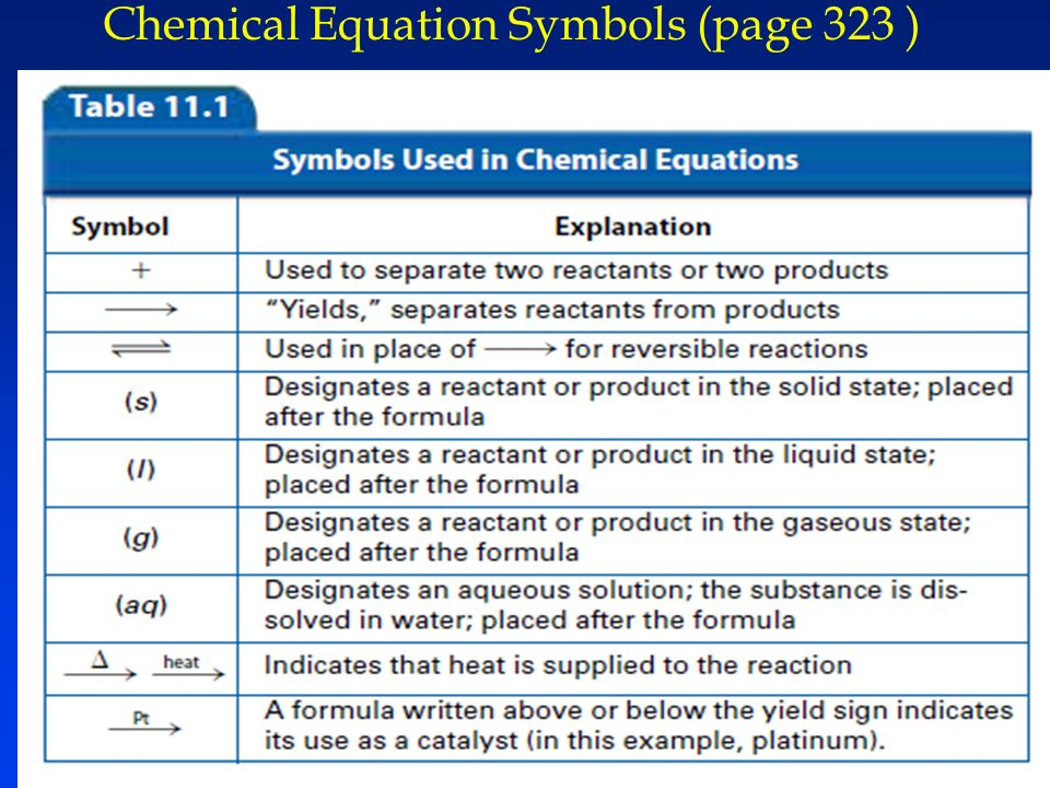 Chapter 11 Chemical Reactions Ppt Video Online Download