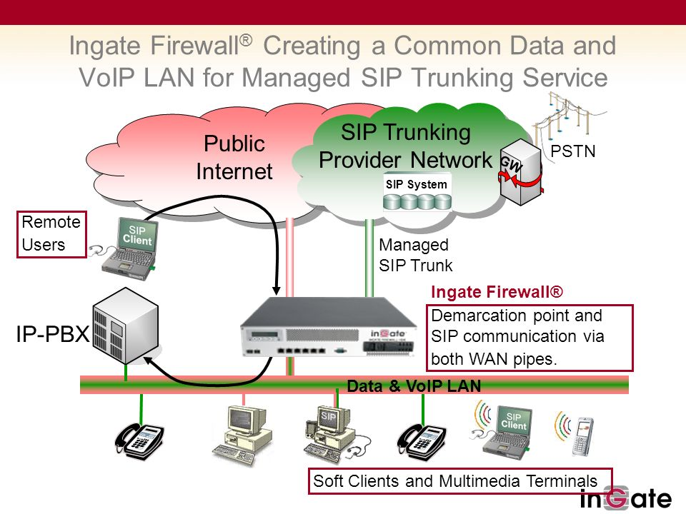 Solutions for SIP Trunking - ppt download