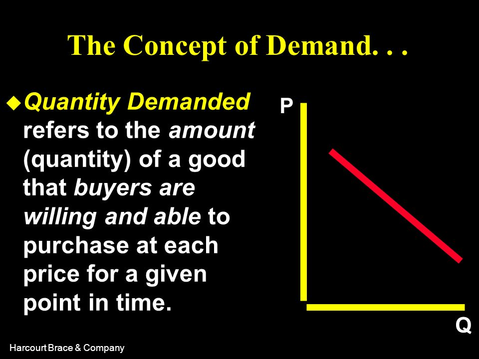 The Concept of Demand. . .