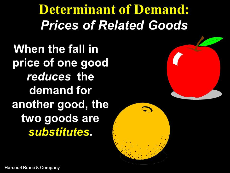Determinant of Demand: Prices of Related Goods