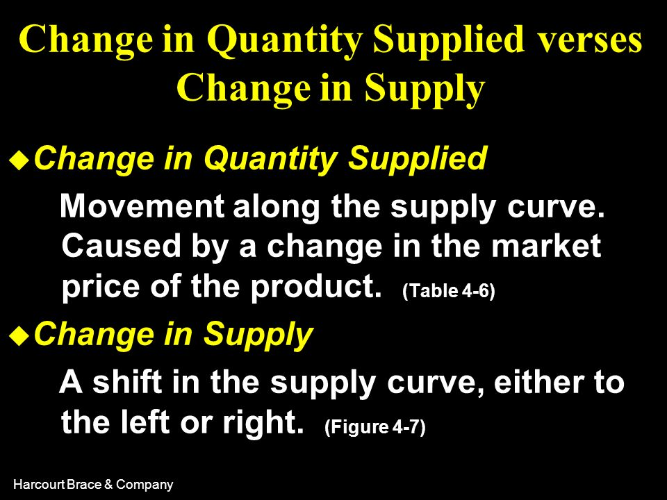 Change in Quantity Supplied verses Change in Supply