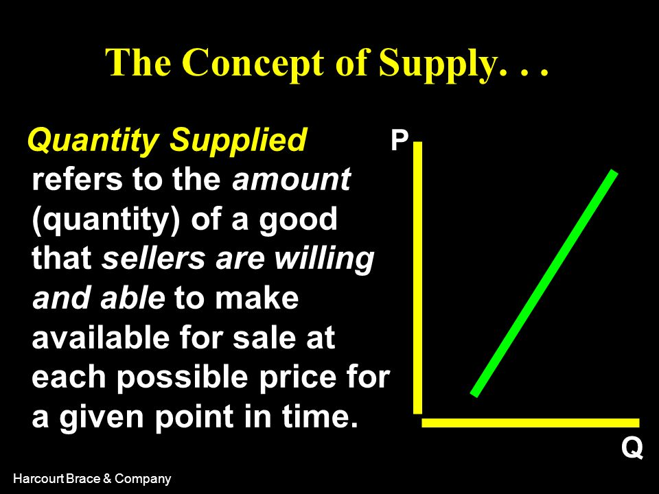 The Concept of Supply. . .