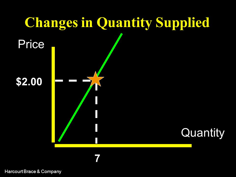 Changes in Quantity Supplied