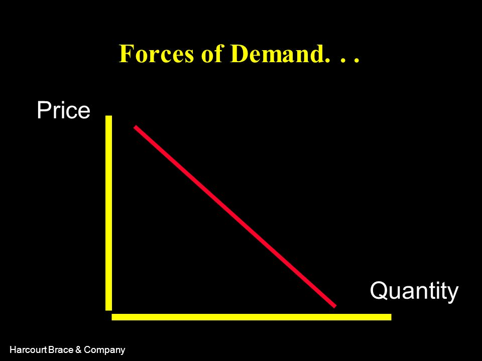 Forces of Demand. . . Price Quantity 37