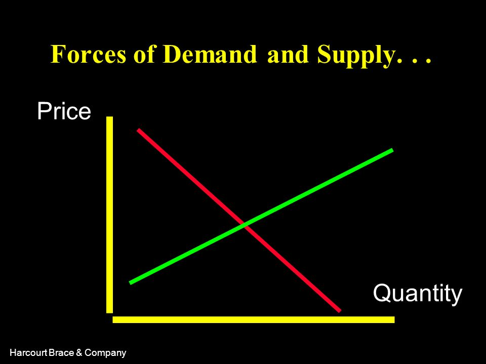 Forces of Demand and Supply. . .