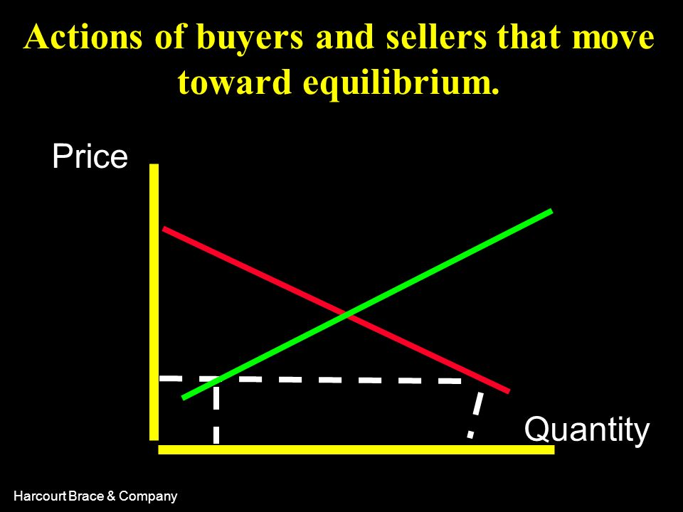 Actions of buyers and sellers that move toward equilibrium.