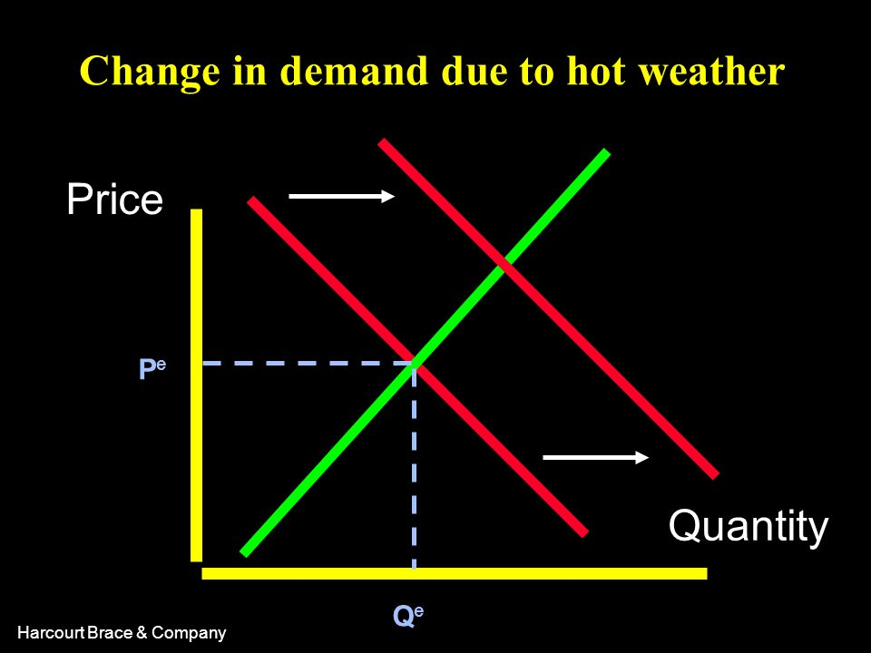 Change in demand due to hot weather