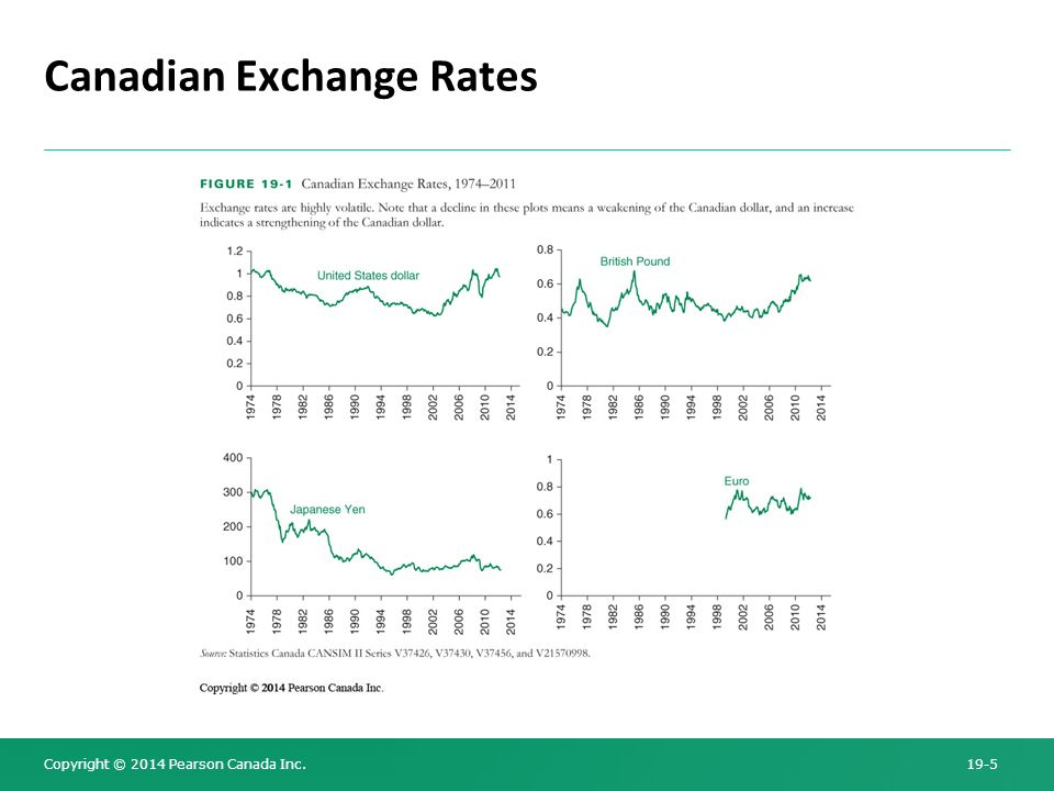5 Canadian Exchange Rates