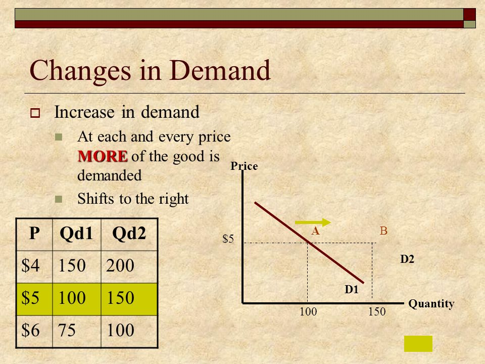 Changes in Demand Increase in demand P Qd1 Qd2 $ $5 100 $6 75