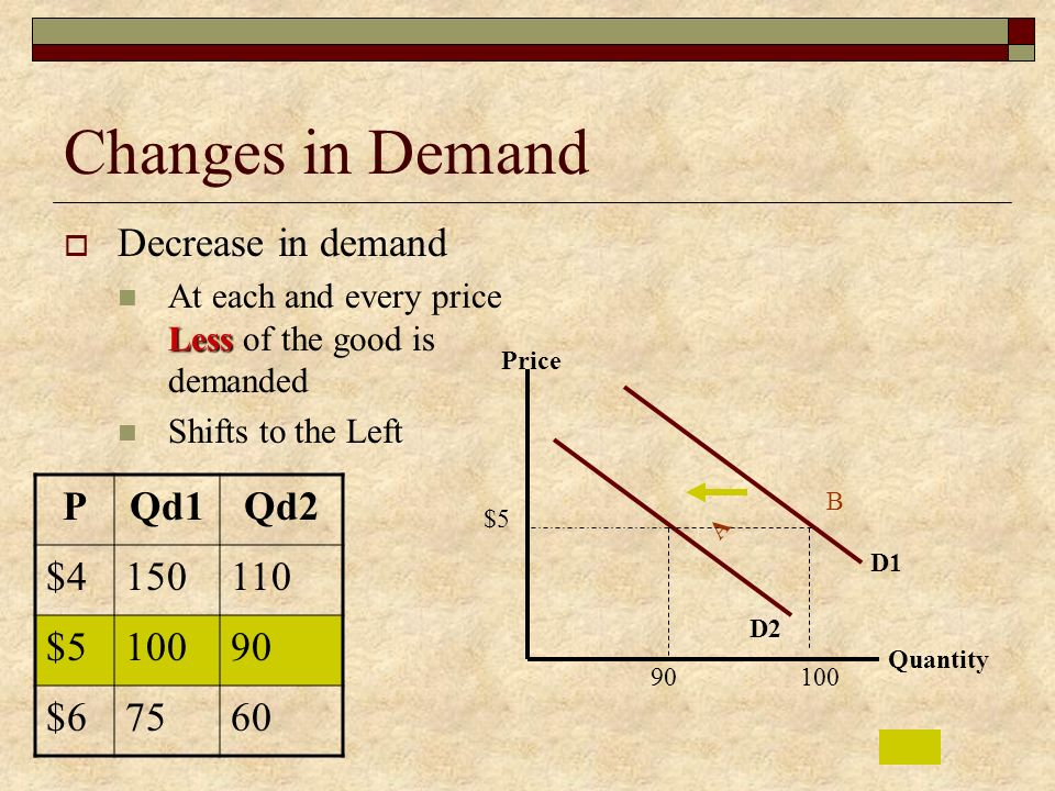 Changes in Demand Decrease in demand P Qd1 Qd2 $ $ $6