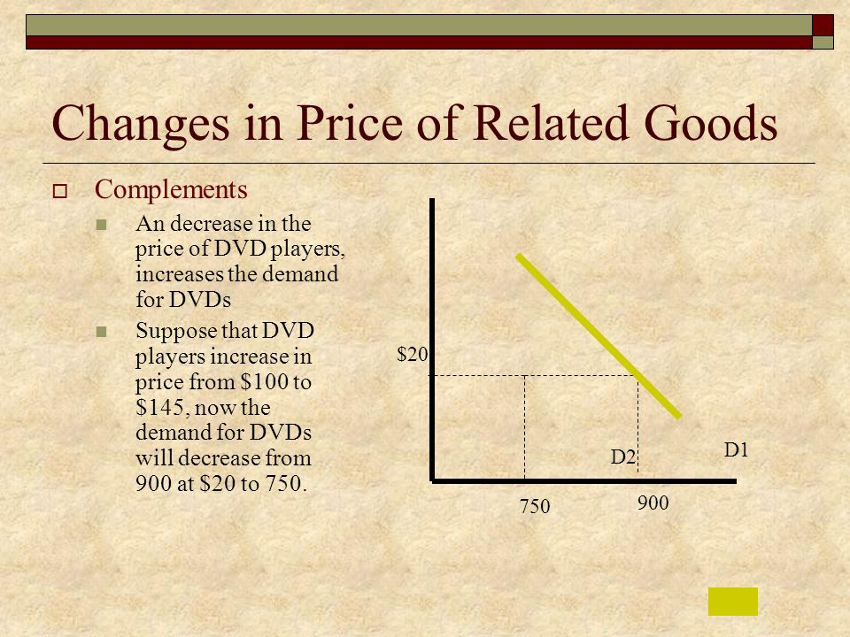 Changes in Price of Related Goods