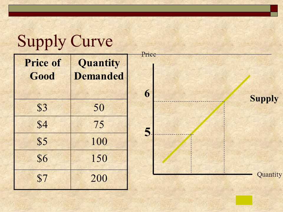 Supply Curve 5 Price of Good Quantity Demanded $3 50 $4 75 $5 100 $6