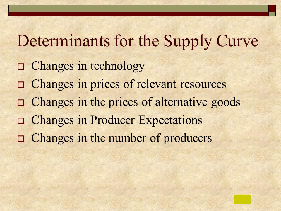 Determinants for the Supply Curve