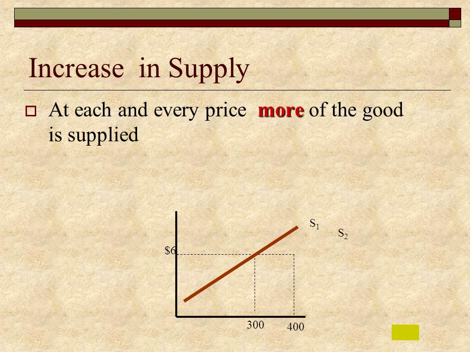 Increase in Supply At each and every price more of the good is supplied S1 S2 $